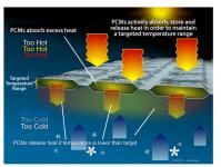 Almacenamiento térmico Phase Change Energy Solutions