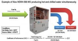 Calentamiento eficiente de agua Ilios Dynamics